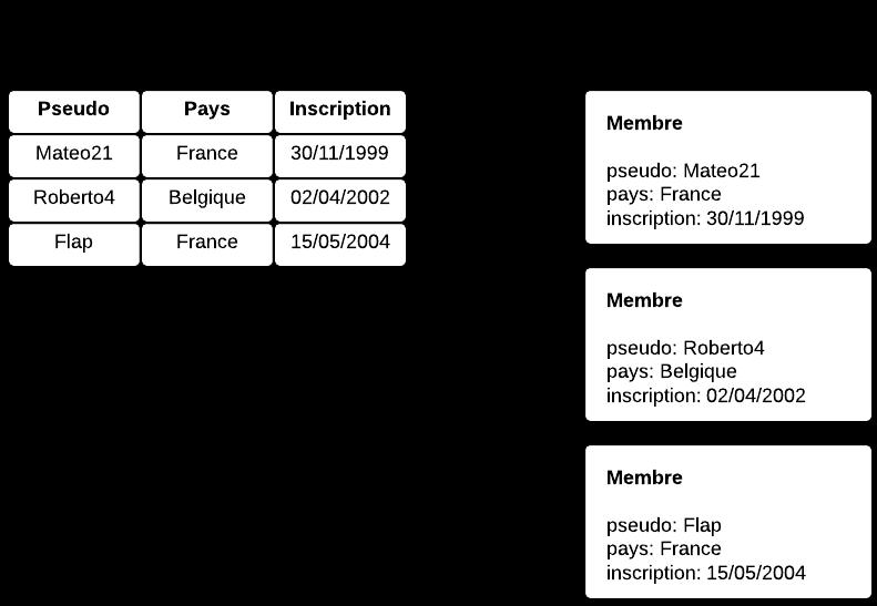 Différences entre les structures SQL et NoSQL