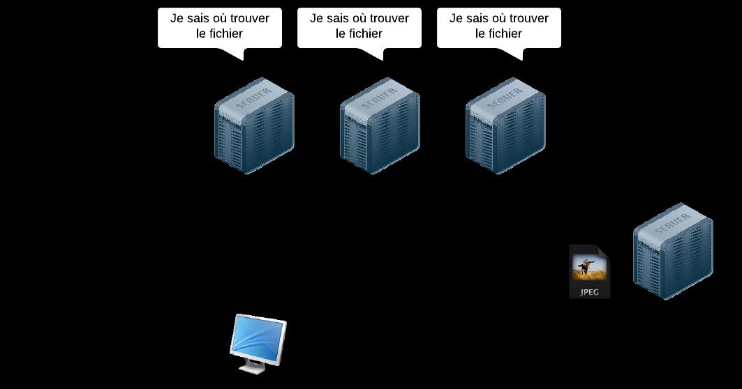 Utiliser des serveurs spéciaux permet à tout le monde de retrouver les données