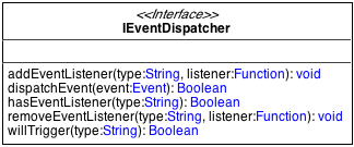 L'interface IEventDispatcher