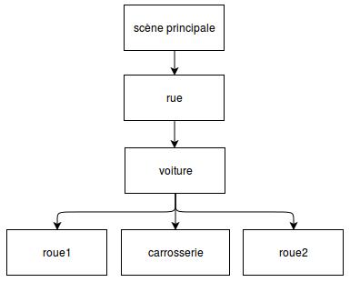 L'arbre d'affichage de la voiture