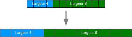 Un élément de 4 colonnes à côté d'un élément de 8 colonnes