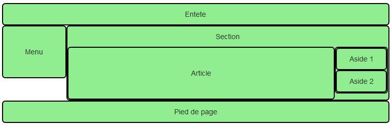 Une mise en page plus complexe