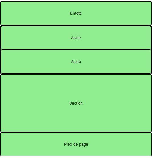 Affichage désiré sur smartphone