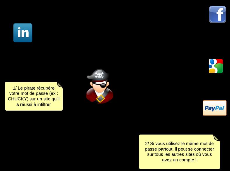 Si vous utilisez le même mot de passe sur plusieurs sites, un pirate pourrait en tirer profit !