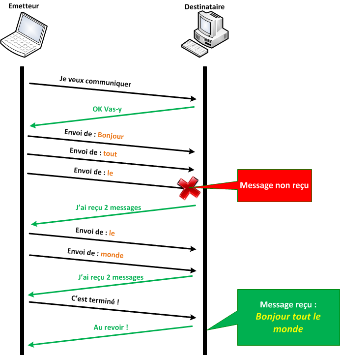 Communication avec TCP
