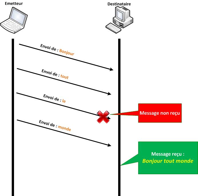 Communication avec UDP