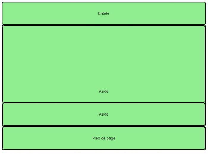 Résultat sans la classe « clearfix »