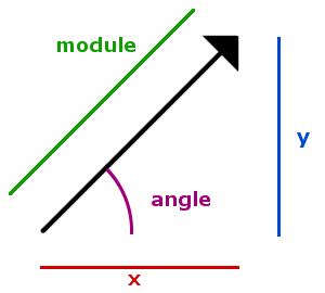 Un vecteur géométrique à deux dimensions