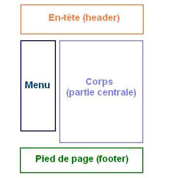 Découpage usuel d'une page web