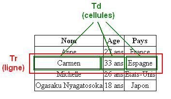 Un tableau, avec des cellules contenues dans des lignes