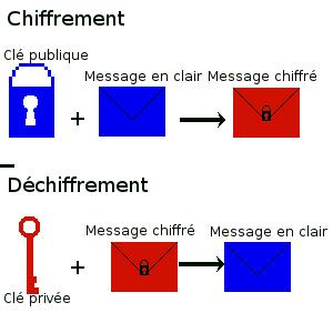 Schéma du chiffrement et du déchiffrement