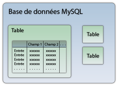 Organisation d'une base de données MySQL