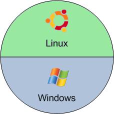 Windows et Linux ont chacun leur espace