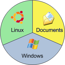 Windows, Linux et vos documents ont chacun leur espace