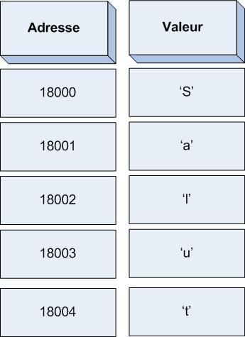 Une chaîne de caractères en mémoire (simplifiée)