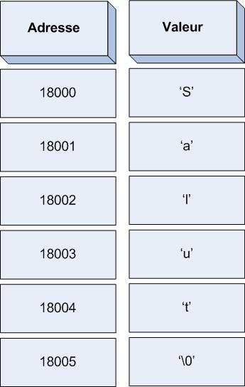 Une chaîne de caractères en mémoire
