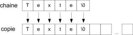 Copie d'une chaîne de caractères
