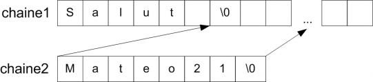 Concaténation de chaînes