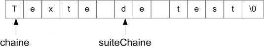 Pointeurs et chaînes