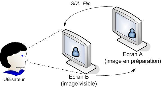 SDL_Flip intervertit les écrans pour afficher la nouvelle image