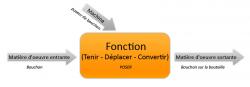 Exemple d'une fonction telle qu'elle est étudiée en ISI.
