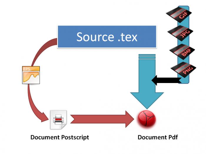 La gestion des formats d'images