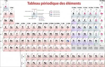 Tableau périodique des éléments chimiques