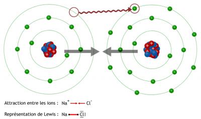 Liaison ionique du sel (NaCl)