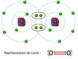 Liaison covalente double du dioxygène