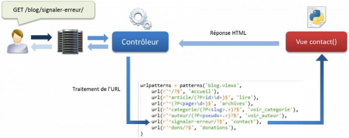 Schéma d'exécution d'une requête (nous travaillons pour le moment sans templates et sans modèles)