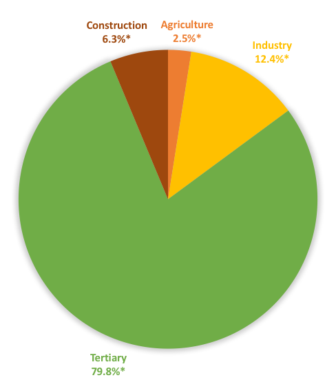 Division of jobs in France per sector in 2014