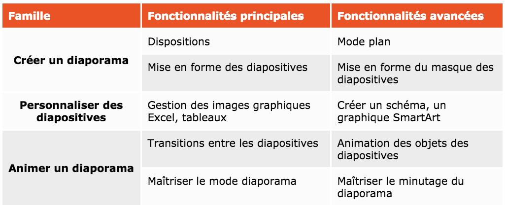 Les fonctionnalités de PowerPoint