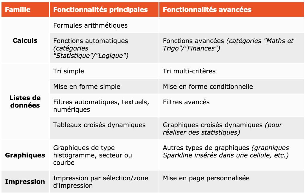 Les fonctionnalités d'Excel
