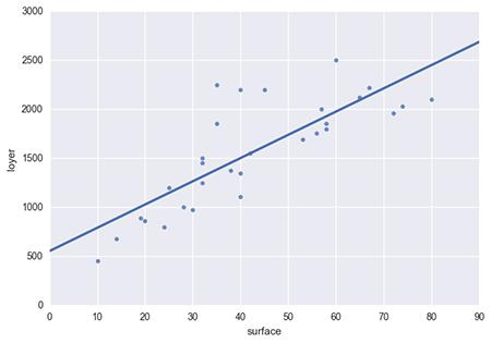 la droite de régression correspondant à la modélisation statistique du nuage de points
