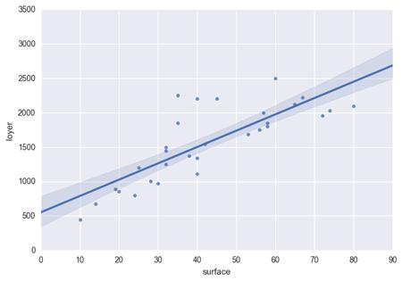l'intervalle de confiance (à 90%) que les point se trouvent dans cette zone