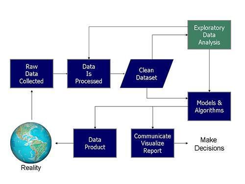 Cycle de travail du data scientist - en.wikipedia.org/wiki/Data_science pouet