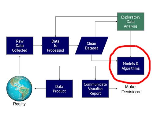 Nous ne nous intéresseront dans ces cours qu'à la création des algorithmes et modélisation