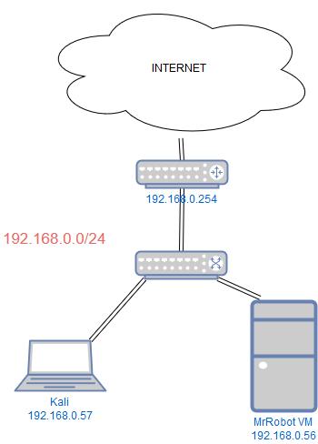 Logiciel transfert de fichier linux