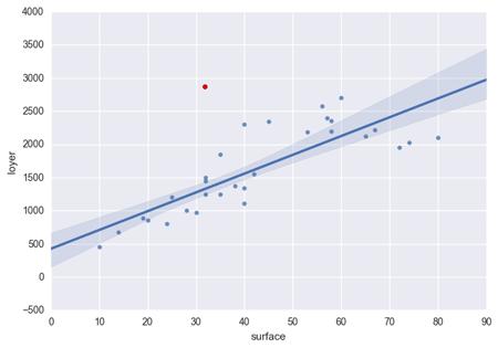 Comment détecter des événements rares comme le point rouge?