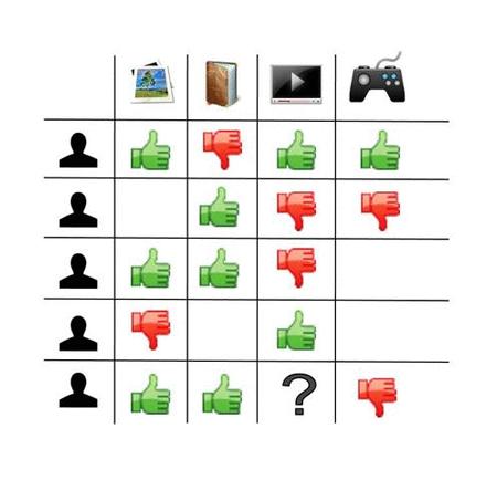 Un système de recommandation classique : on voit que l'ensemble des visiteurs ont votés en faveur ou en défaveur de produits sur le site.