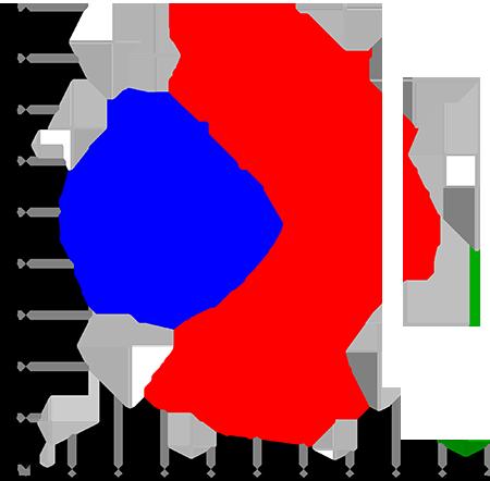 L'objectif du clustering est de retrouver les différents clusters de données similaires