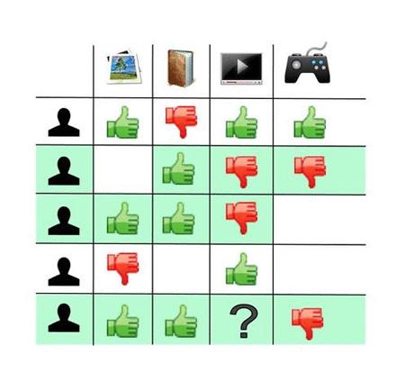 On prend les utilisateurs similaires, c'est à dire qu'ils ont voté de la même manière sur d'autres produits. Dans ce cas, on peut prédire ce qu'aurait voté notre utilisateur sur le produit cherché et donc le recommander ou pas.