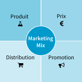 Le marketing-mix : les 4 piliers de la stratégie marketing