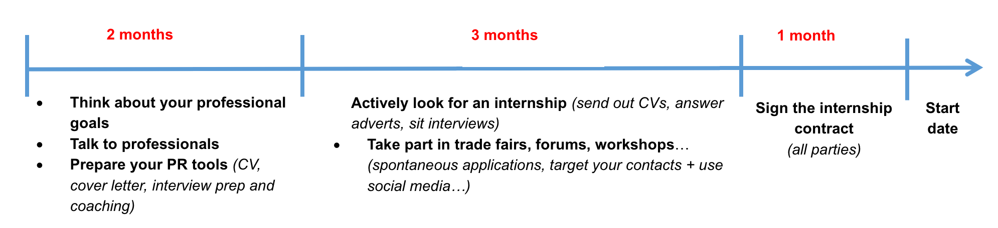 Making the most of your internship - OpenClassrooms