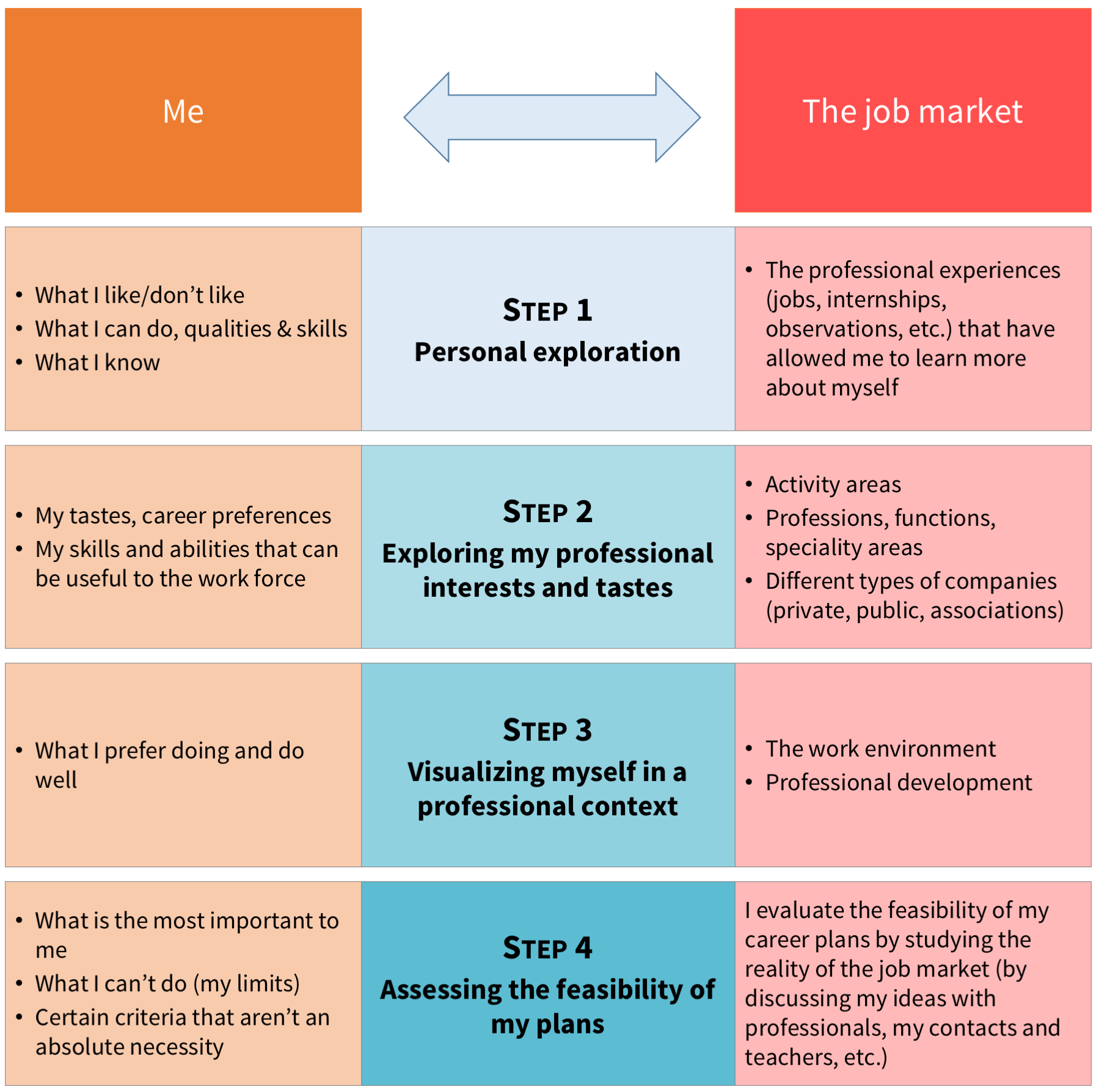 defining your career plan what steps should i follow as part of my career planning strategy