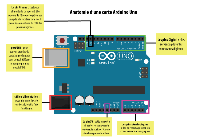 arduino uno pin description pdf