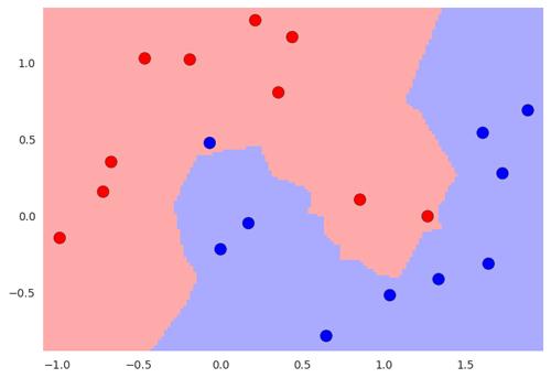 Les deux zones qui séparent l'espace pour la décision à prendre sur la classification de nouvelles entrées