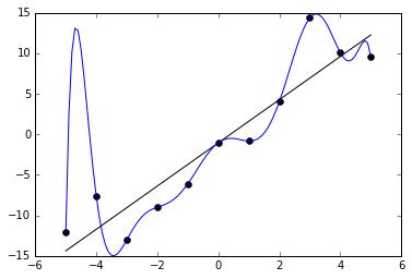 Comparaison entre un modèle en overfitting vs une modélisation plus réaliste du phénomène