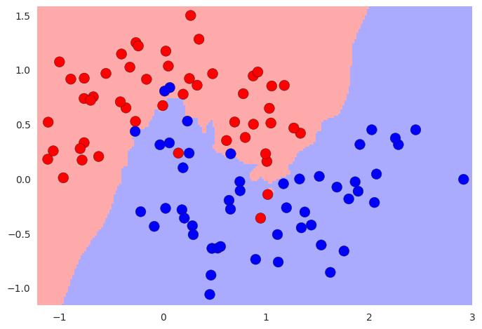 Classifieur 5-nn sur le même jeu de données, beaucoup plus efficace.