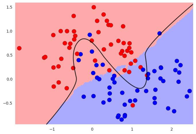 Parce qu'on a choisi un k trop grand, la zone de classification est trop lisse par rapport à la complexité du modèle